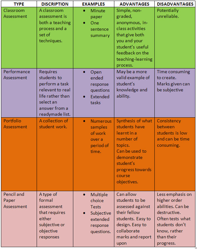 types of formal assessments in the classroom